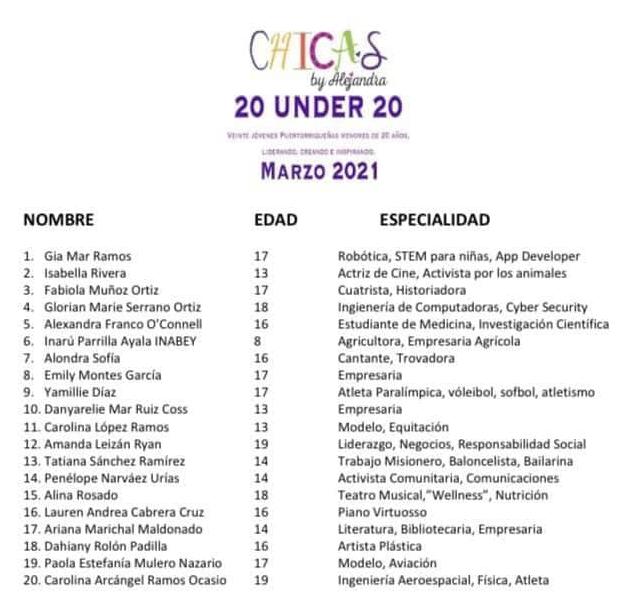 chicas 20 under 20